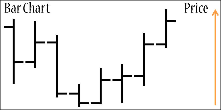 Forex Basics Bar Chart
