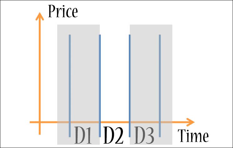 Forex Chart Basics