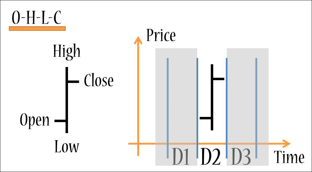 Forex Charts Basics OHLC