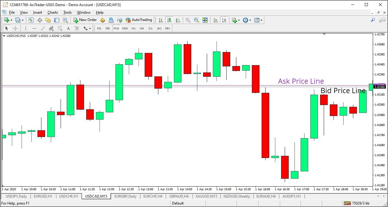 Ask Price Line vs Bid Price Line