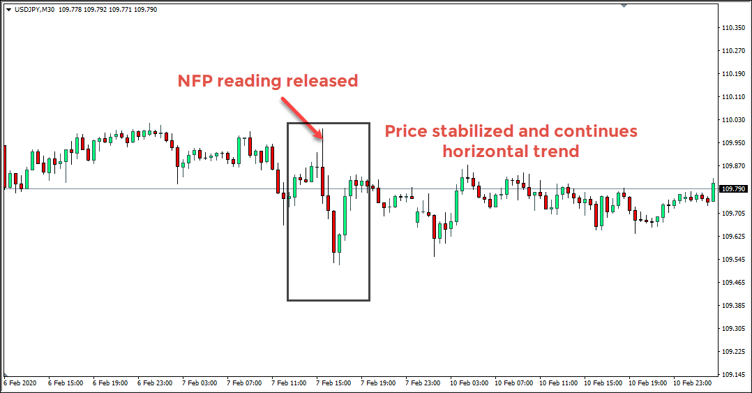 USDJPY NFP Chart Example