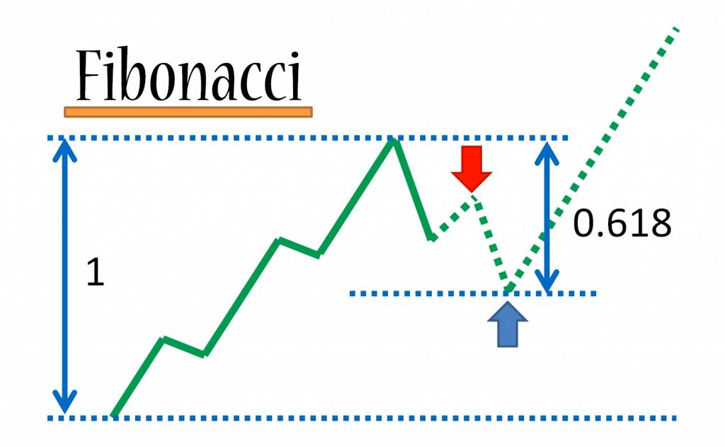 Fibonacci-Forex