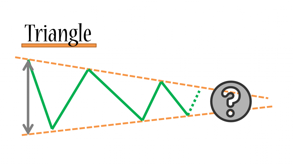 Forex-Triangle-Pattern