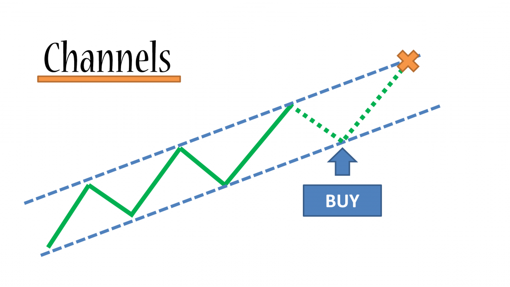 Forex-Channels-Trading-Strategy