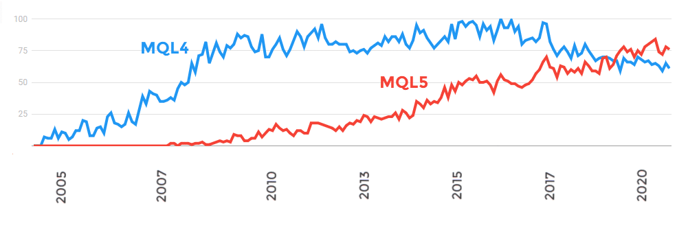MQL4 vs MQL5 Google Trends Graph