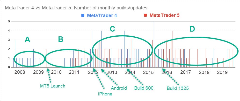MetaTrader 4 vs 5 Number of monthly builds updates