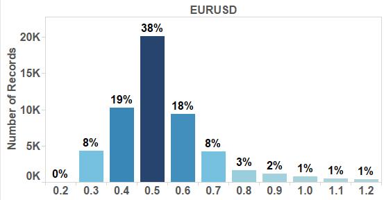 7-EURUSD-investigation