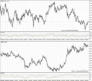 USD GOLD Correlation