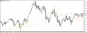 kumo-or-cloud-dax-weekly