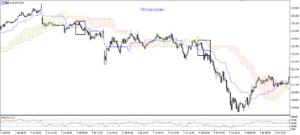 usdjpy-30-min-strong-signals