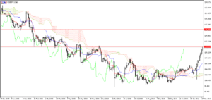 usdjpy-daily-resistances