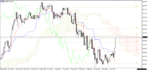 usdjpy-weekly-ssassbkijun-merged