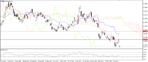 USD/RUB - Daily