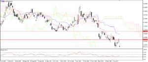 USD/RUB - Daily
