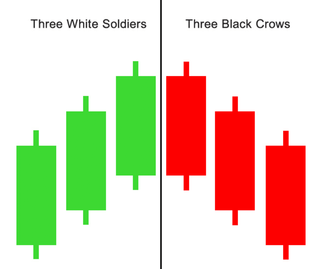 Three White Soldiers & Three Black Crows Forex Swing Trading Strategy | blogger.com