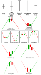 Candlestick Cheat Sheet for Forex