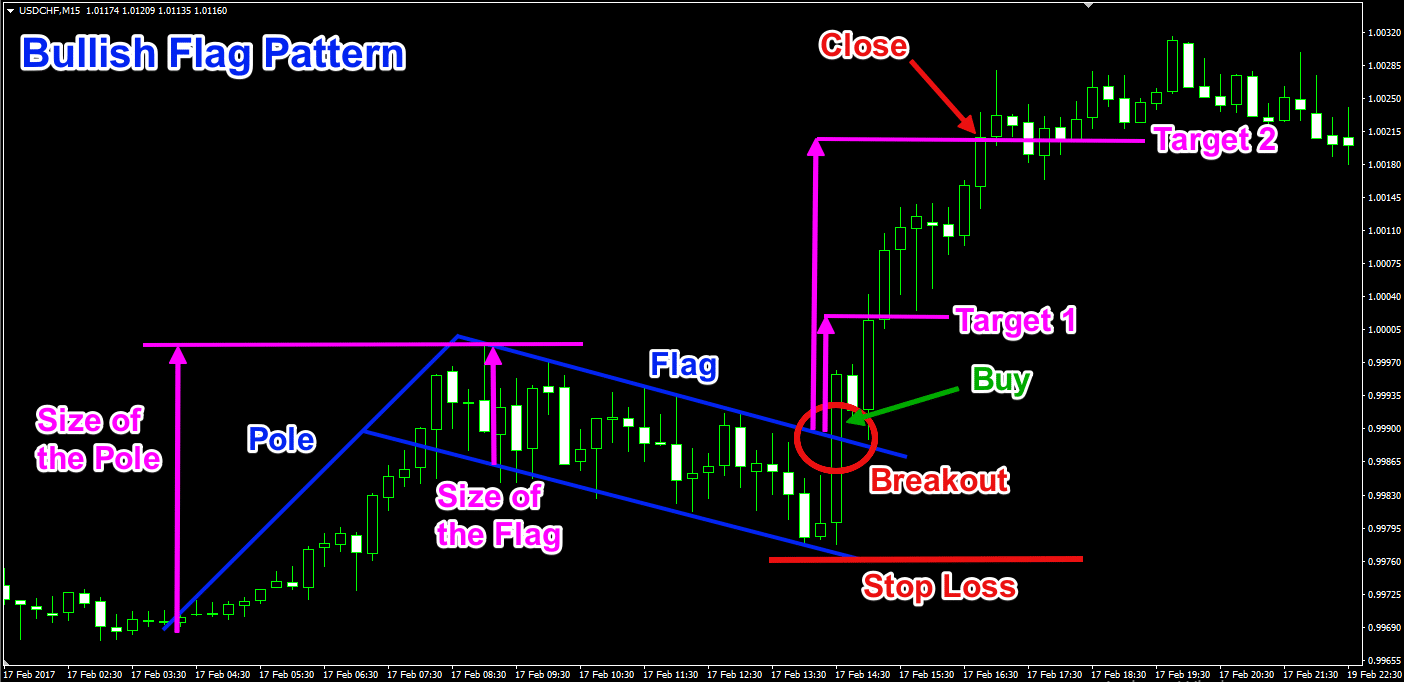 Bullish Flag Chart Pattern Trade