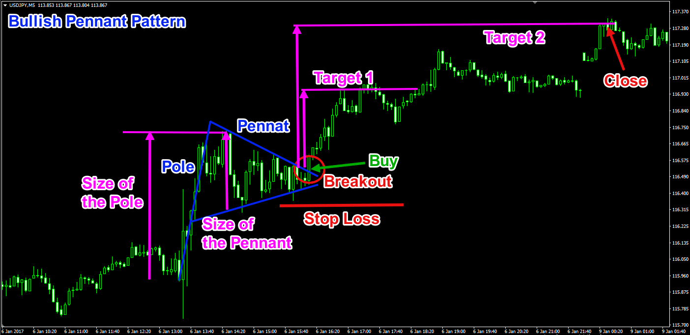 Bullish Pennant Chart Pattern Trade