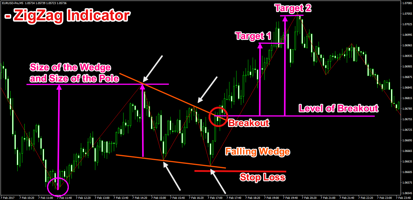 Chart Pattern Recognition Indicator ZigZag