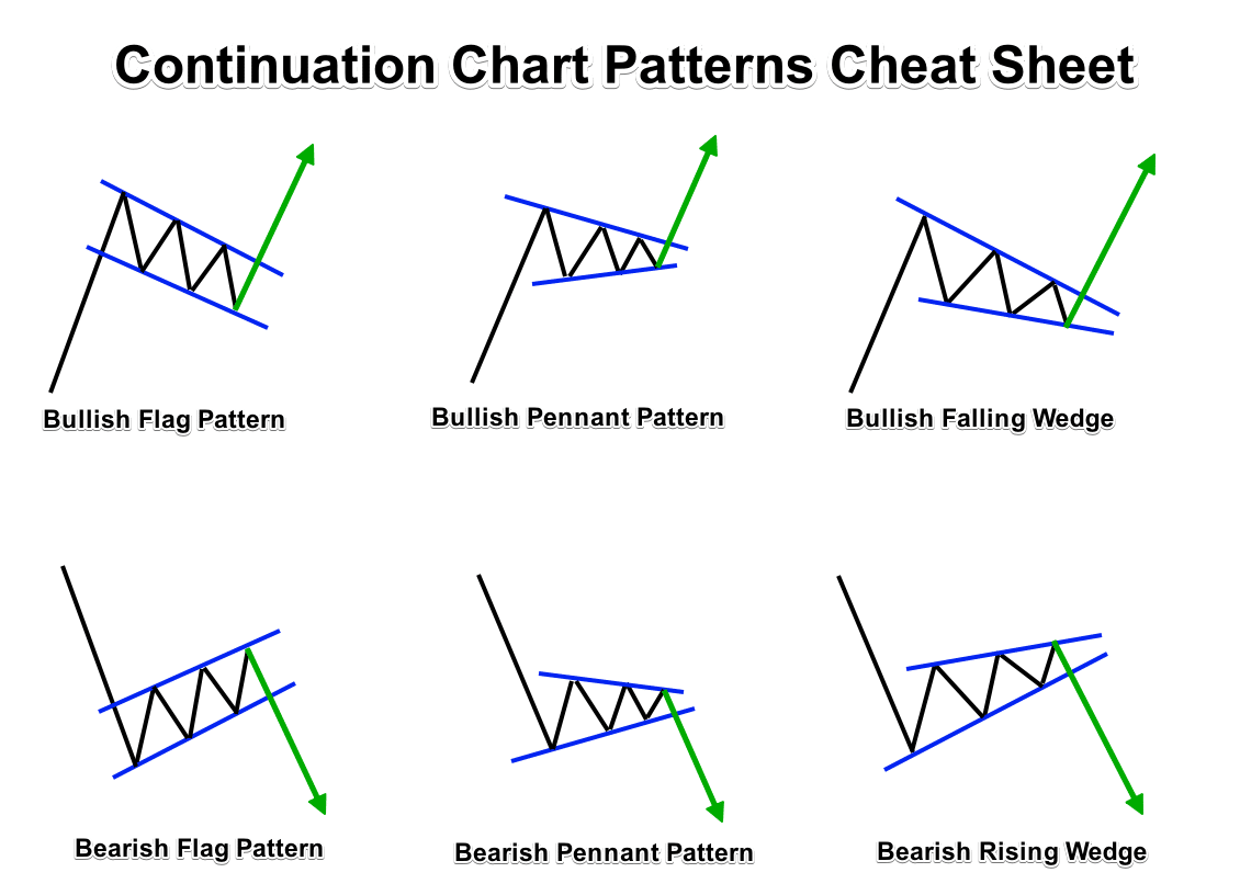 Continuation Forex Chart Patterns Cheat Sheet