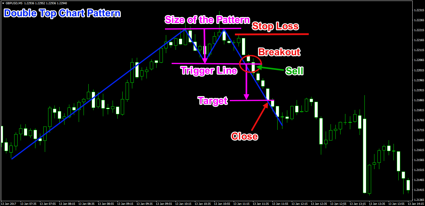 Double Top Chart Pattern Trade