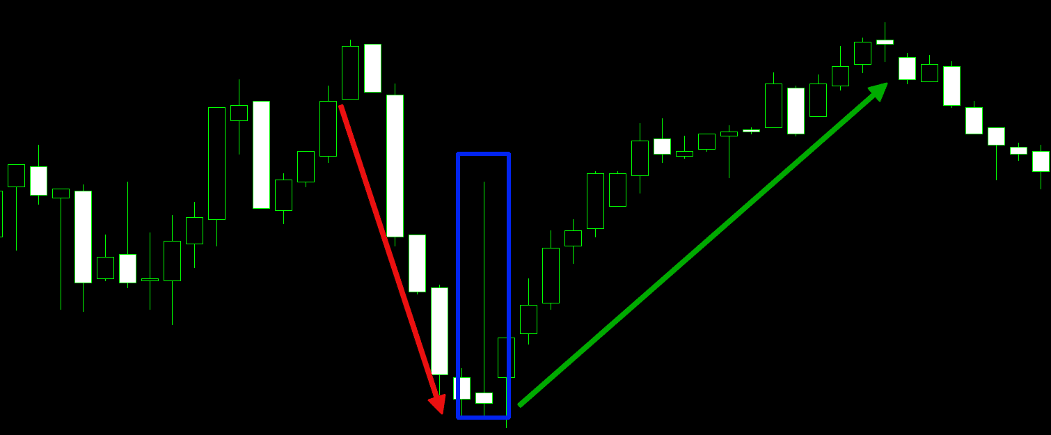 Forex Candlestick Patterns for Day Trading