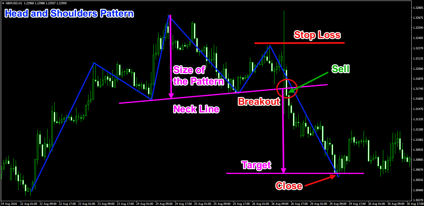 Head and Shoulders Chart Pattern Trade