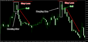 Morning Star and Hanging Man Forex Candle Patterns Trade