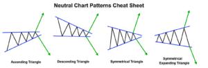 Neutral Forex Chart Patterns Cheat Sheet