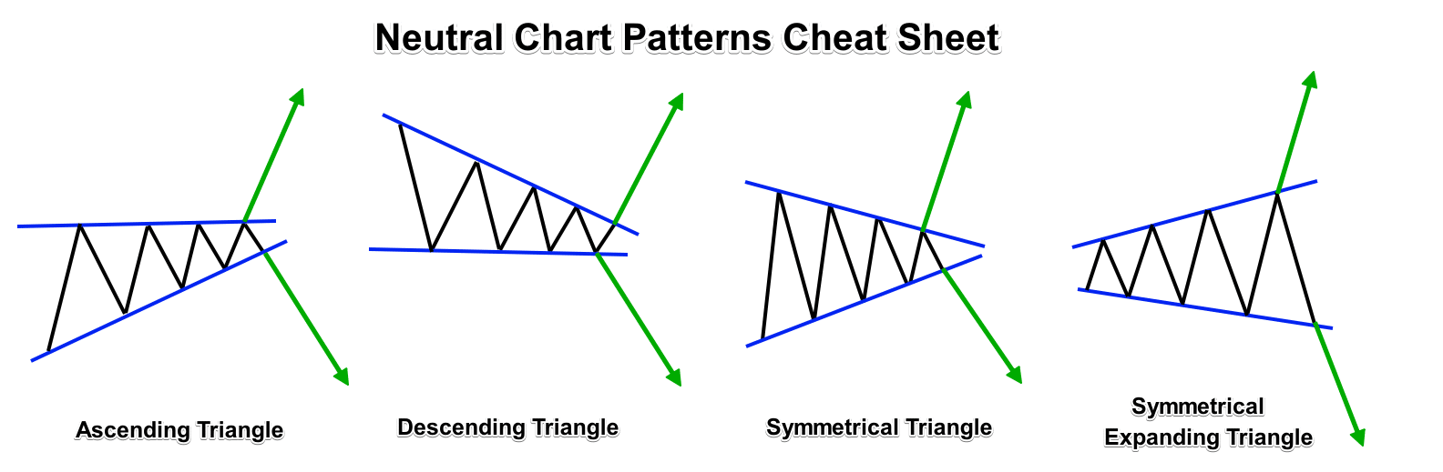 Neutral Forex Chart Patterns Cheat Sheet