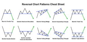 Forex Chart Patterns Cheat Sheet