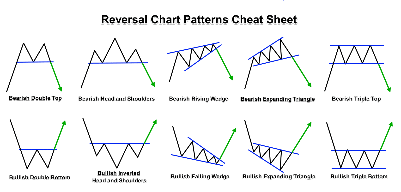 Reversal Forex Chart Patterns Cheat Sheet
