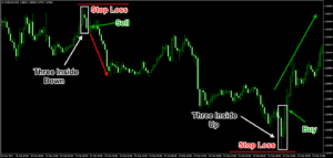 Three Inside Up and Three Inside Down Candlestick Patterns Trade