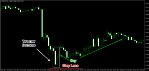 Tweezer Bottom Chart Pattern Trade