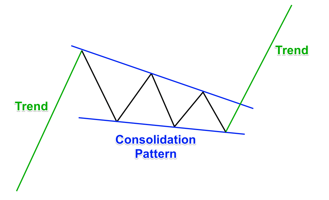 Visual Guide to Chart Patterns Indicator