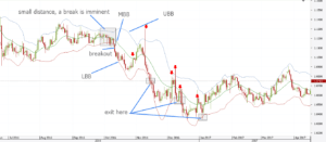 Bollinger Bands Breakout Strategy