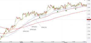Exponential Moving Averages Example