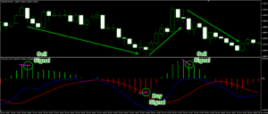 Histogram showing three forex time frames