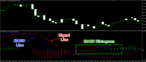 MACD indicator settings