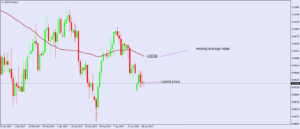 Simple Moving Average Value