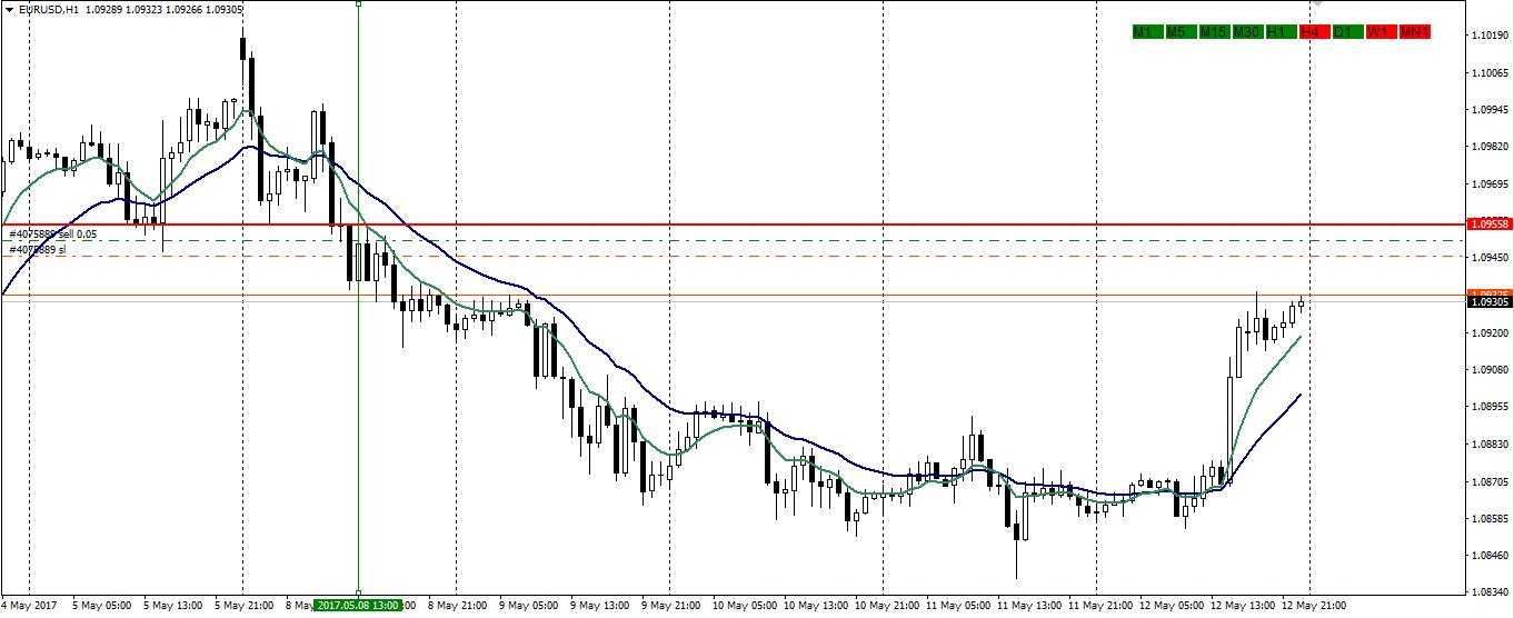 Multiple Time Frame Trend Indicator