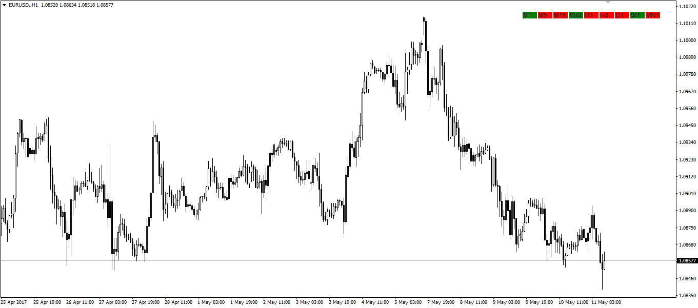 My Forex Dashboard Indicator
