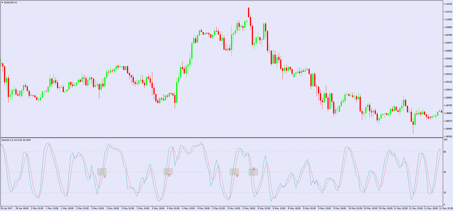 How to use stochastic indicator in forex trading