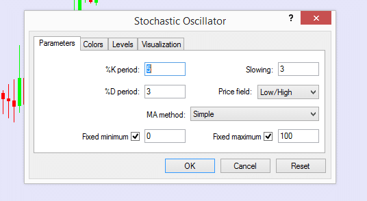 Stochastic forex formula