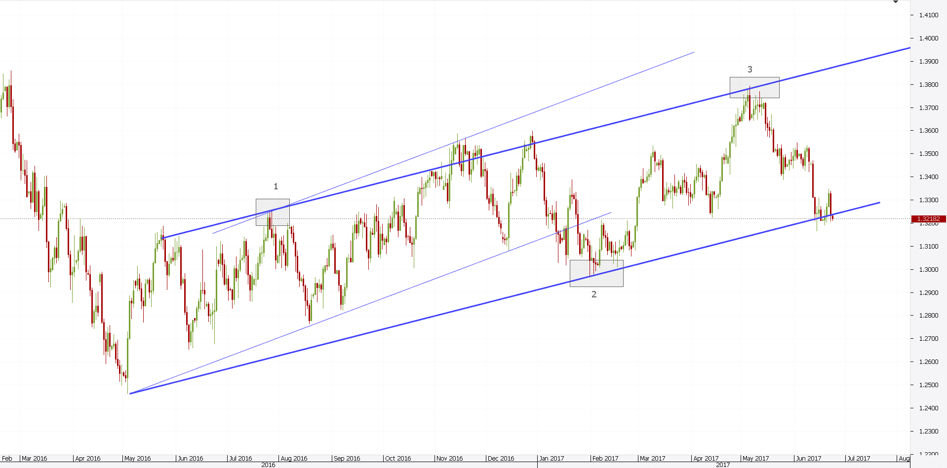 Support Resistance Trading