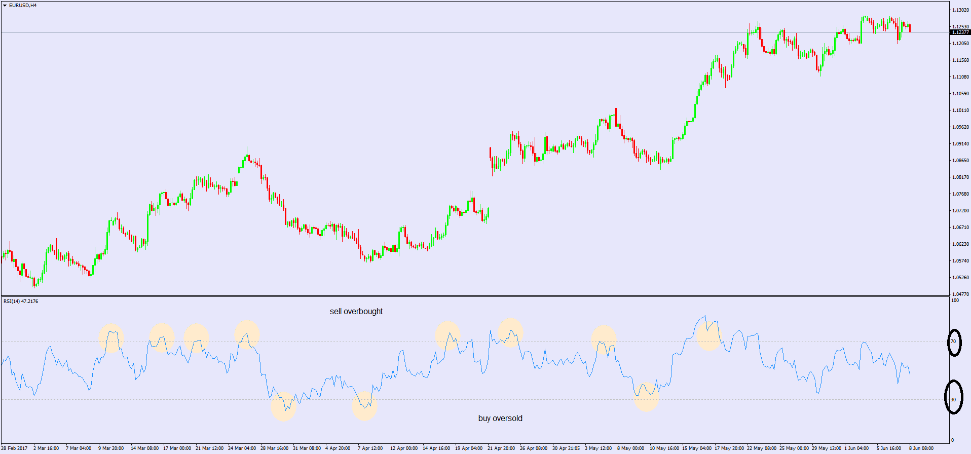 rsi indicator buy and sell signals