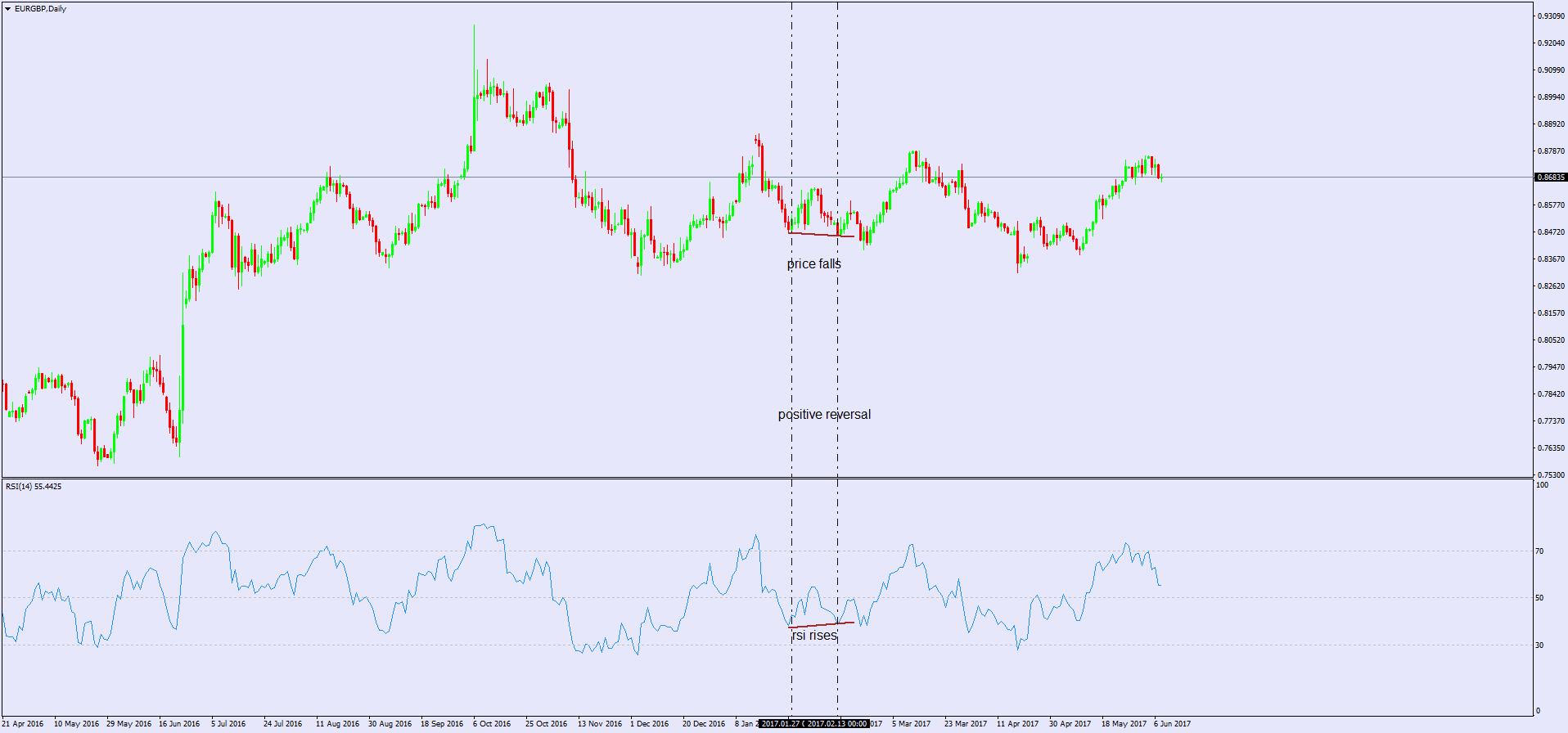 rsi indicator formula