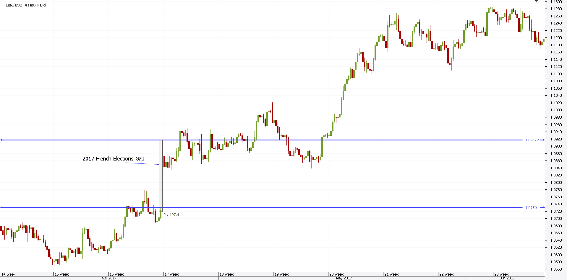 Day Trading Gaps