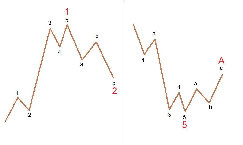 Elliott Waves Principle