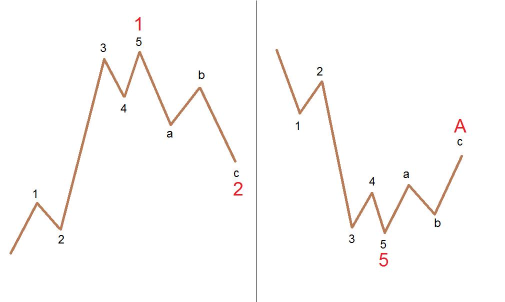 Elliott Waves Principle